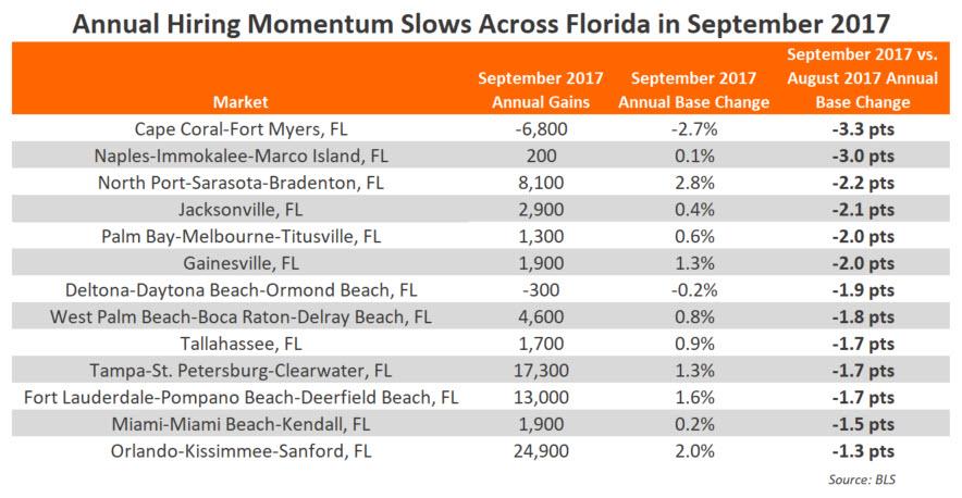 Florida Employment September 2017