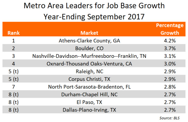 September 2017 Job Growth Data