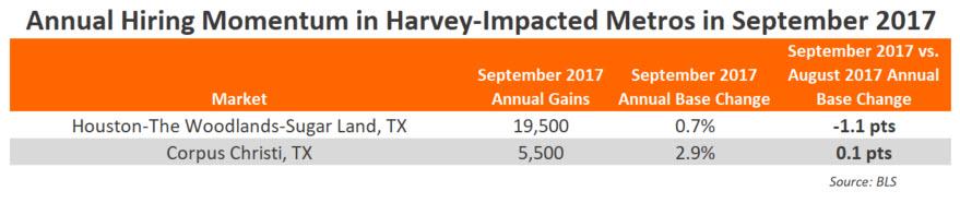 Texas Employment September 2017