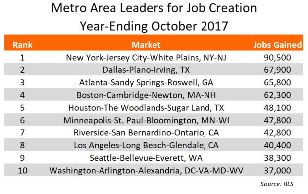 October 2017 Annual Jobs Data
