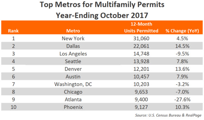 October 2017 Apartment Permits Data