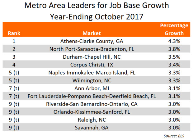 October 2017 Job Growth Research