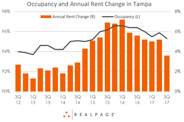 Tampa Bay Apartment Occupancy and Rent Data
