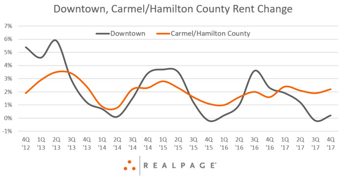 Downtown Indianapolis Rent Change Data