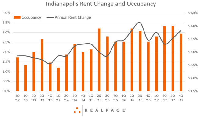 Indianapolis Rent Change and Occupancy Data