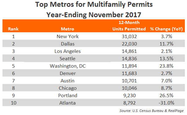 November 2017 Annual Apartment Permits