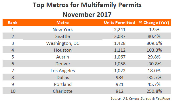 November 2017 Apartment Permit Volumes