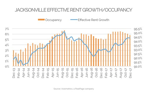Jacksonville Effective Rent Growth 2017