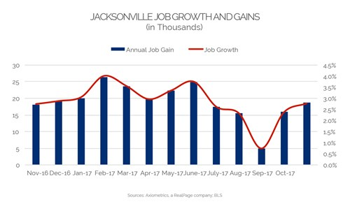 Jacksonville Job Growth 2017