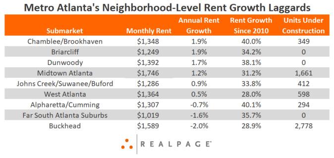 Atlanta Apartment Rent Growth