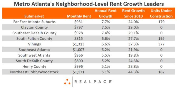 Atlanta Rent Growth Data