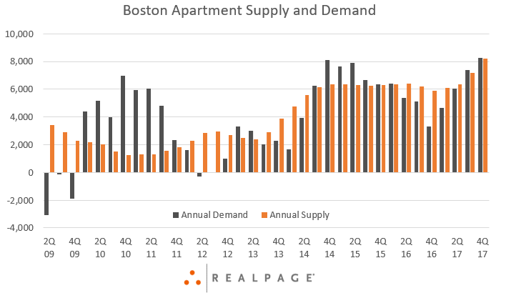 Boston Apartment Demand and Supply