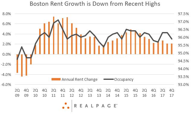 Boston Rent Growth Data