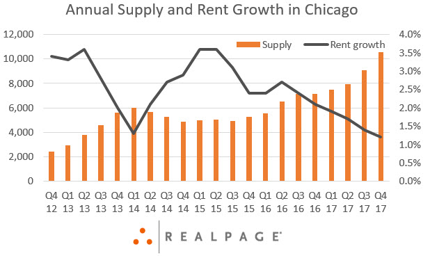 Chicago Apartment Research