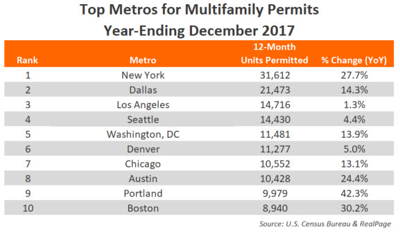 December 2017 Apartment Permits Data