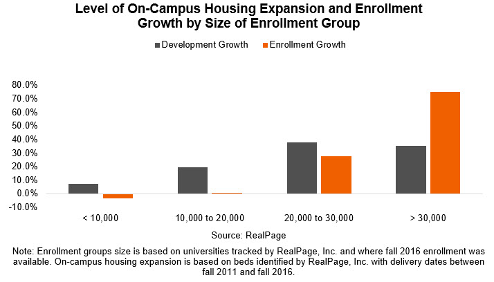 Student Housing Enrollment Growth