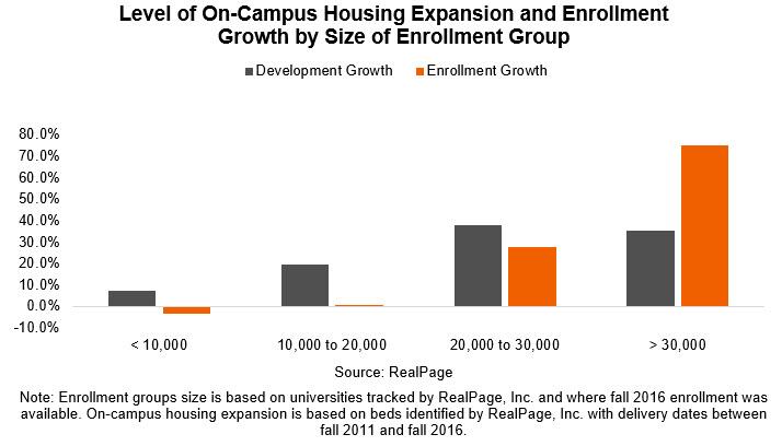 Student Housing Enrollment Growth