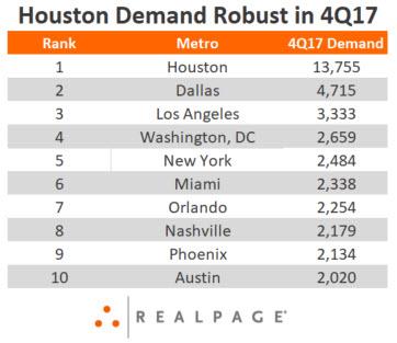 Houston Demand Data