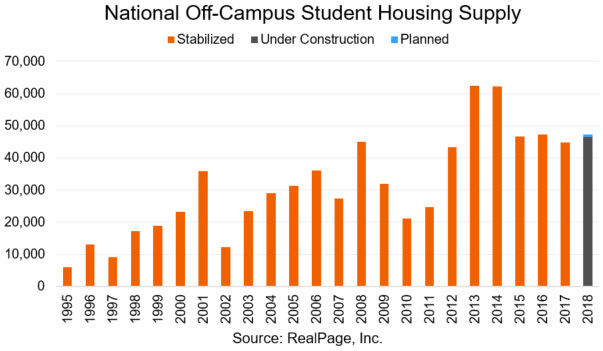 Student Housing Supply