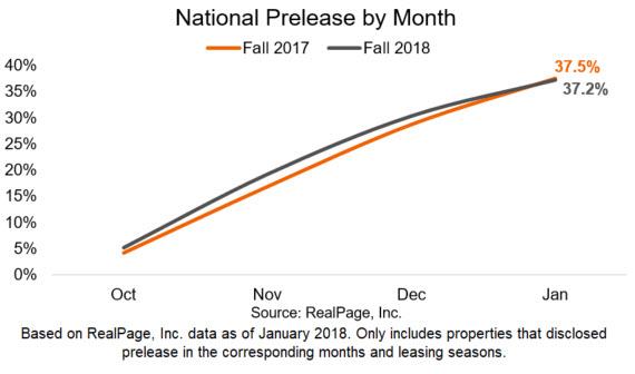 Student Housing Prelease Data