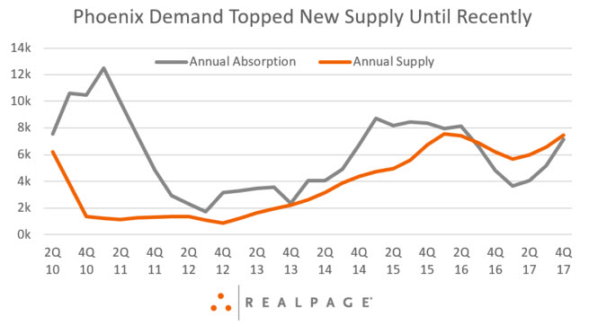 Phoenix Apartment Demand
