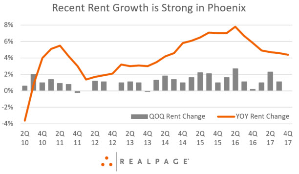 Phoenix Rent Growth Data