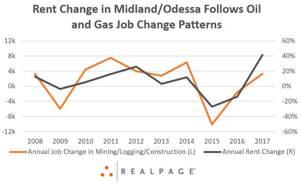 Midland/Odessa Rent Growth