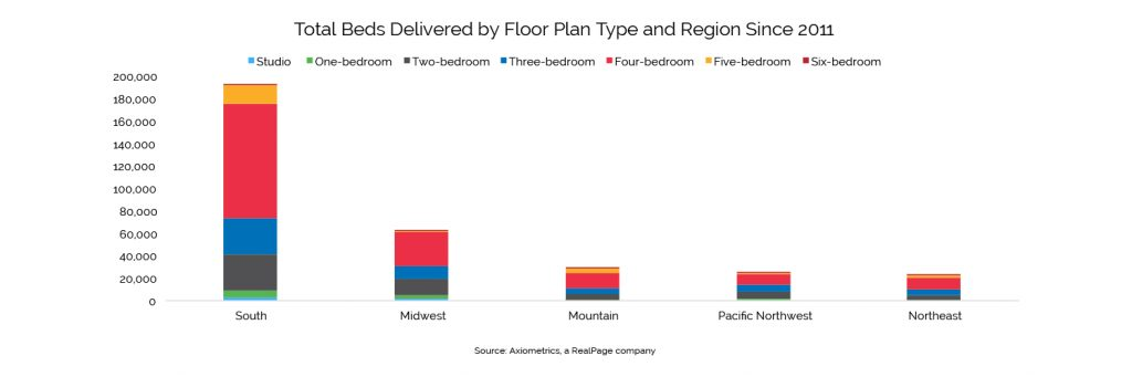 total beds delivered by floor plan since 2011