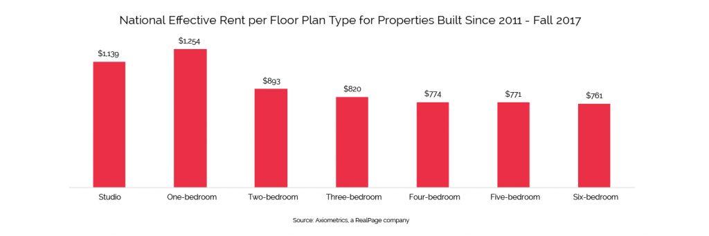 national effective rent by floor plan q4 2017