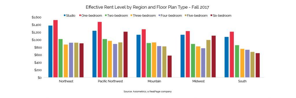 effective rent level by region by floor plan 4q 2017