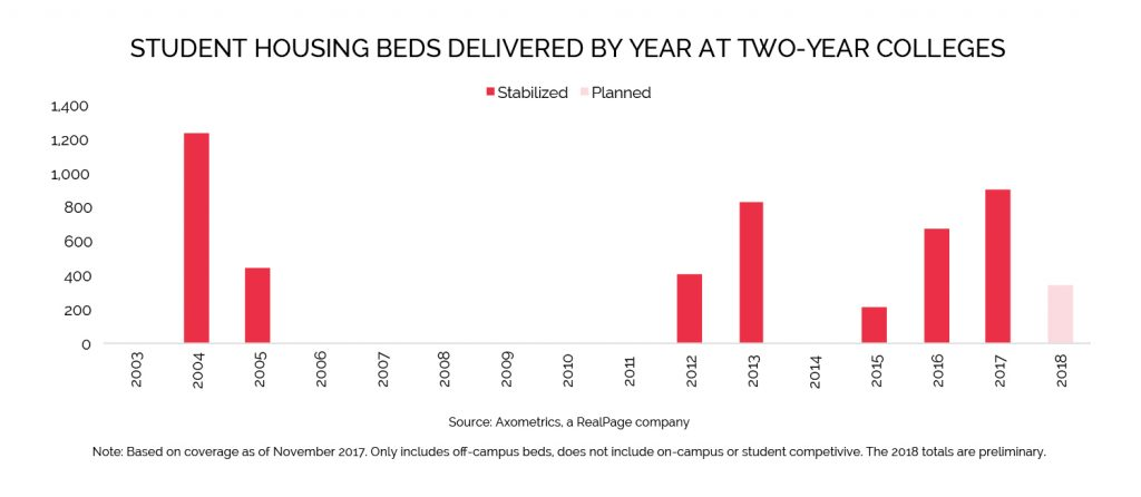 student housing beds delivered data