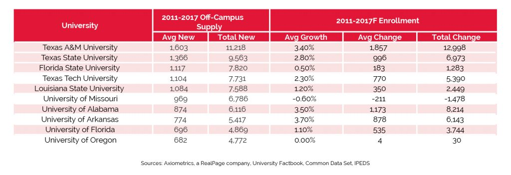 Student Housing Demand, Supply, Data