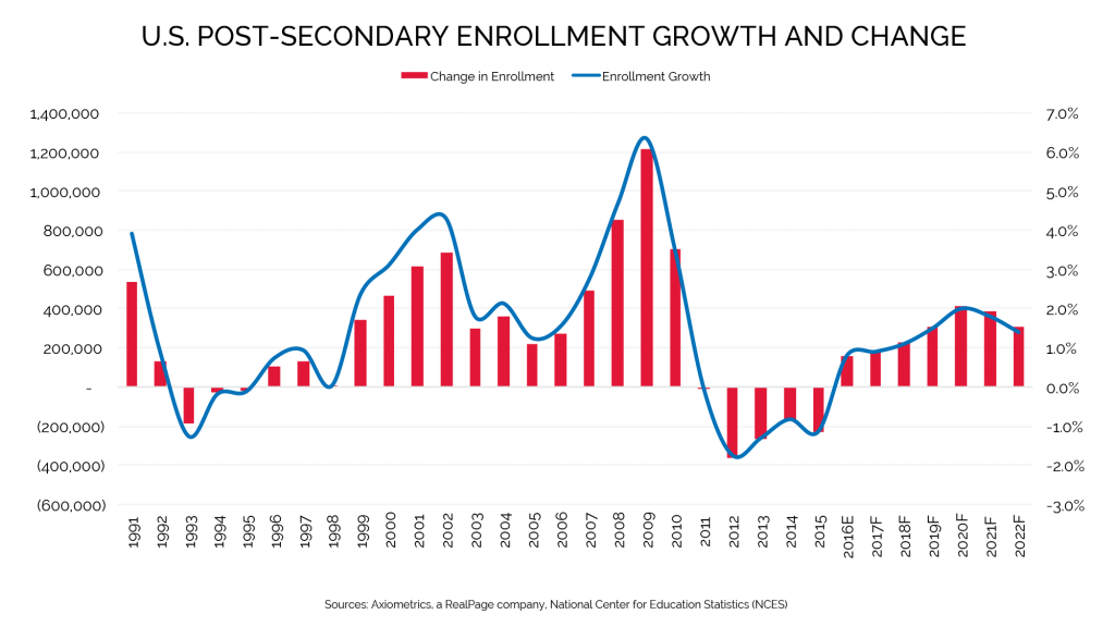 enrollment growth data