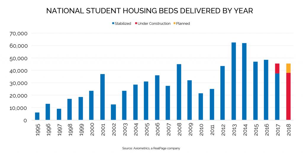 student housing beds delivered data