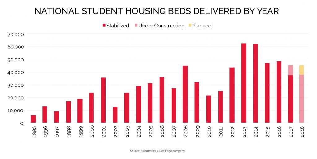 Leasing Velocity Student Housing Supply Data