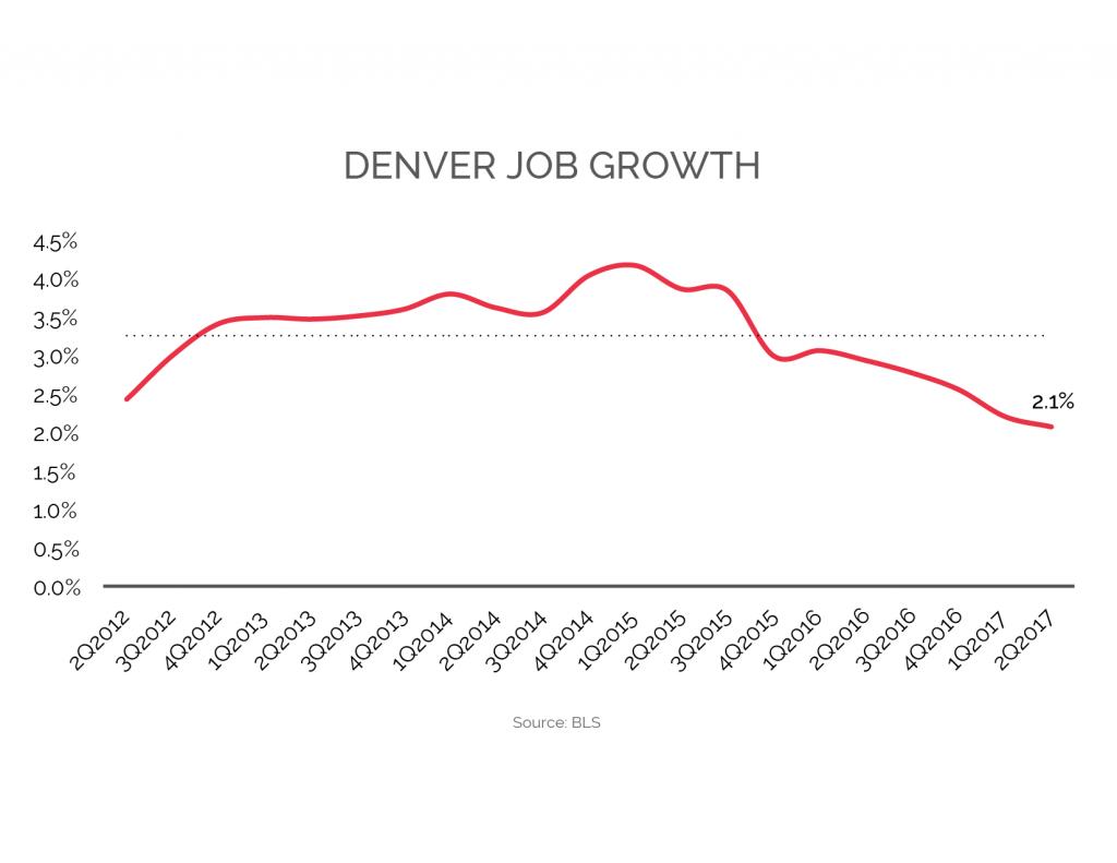 Denver Apartment Market REITs
