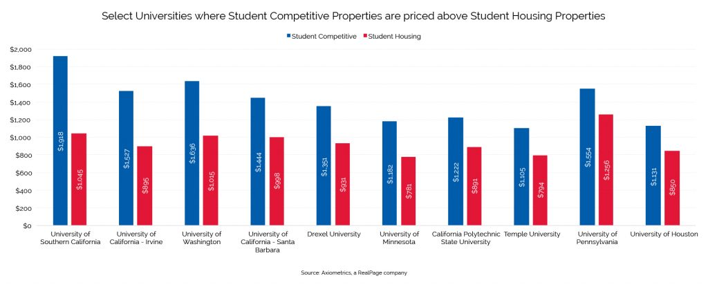 Purpose-Built Student Housing and Student Competitive Properties Data