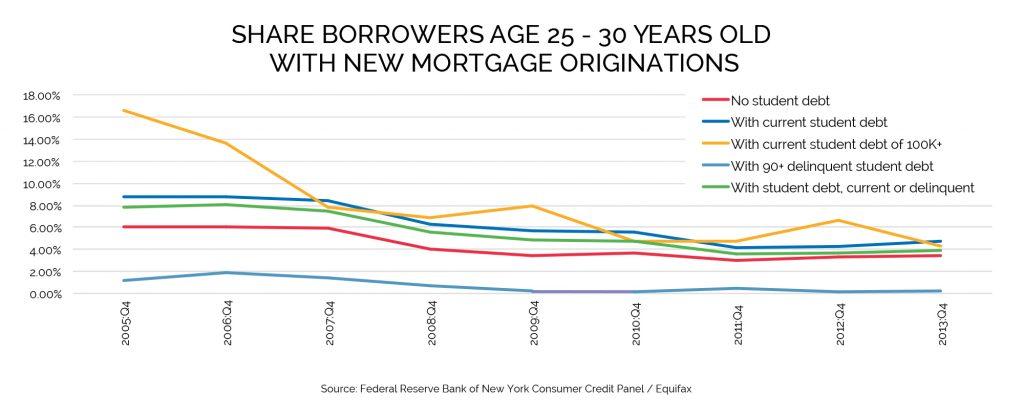 Student Loan Debt Data