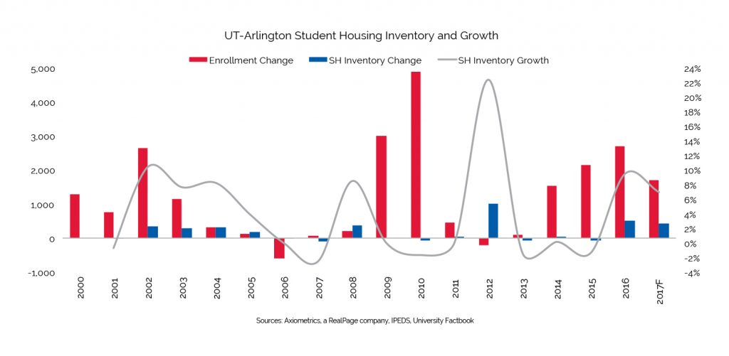 student housing inventory growth ut arlington
