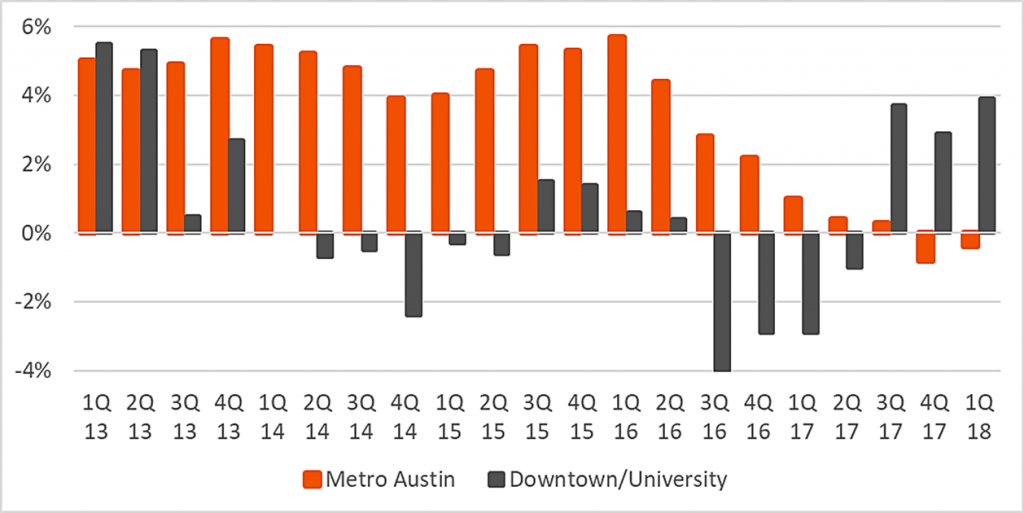 Downtown Austin Avoids Rent Cuts Seen Elsewhere