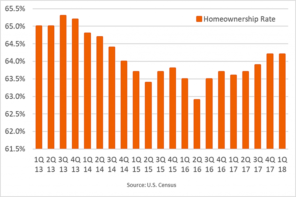 Homeownership Rises as Millennials Age