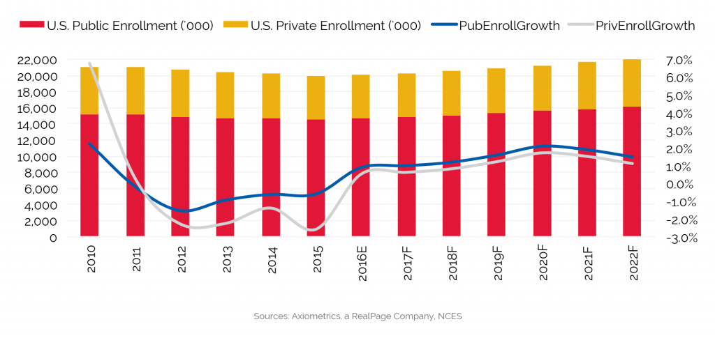 student housing market data