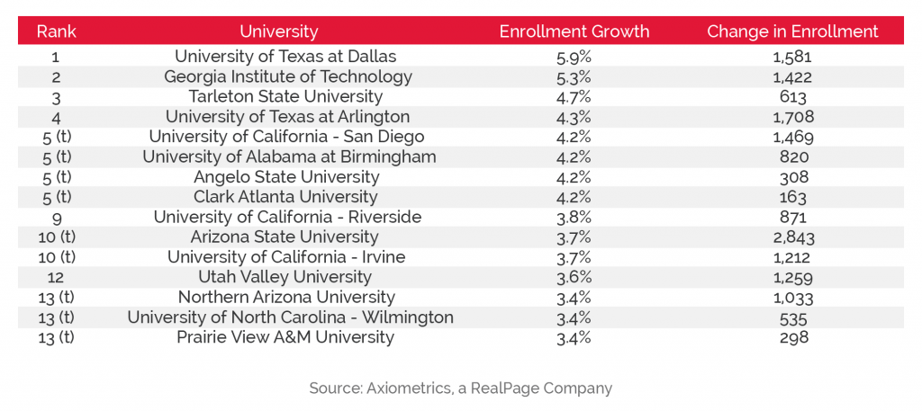 Enrollment-Growth Schools and Student Housing Demand data