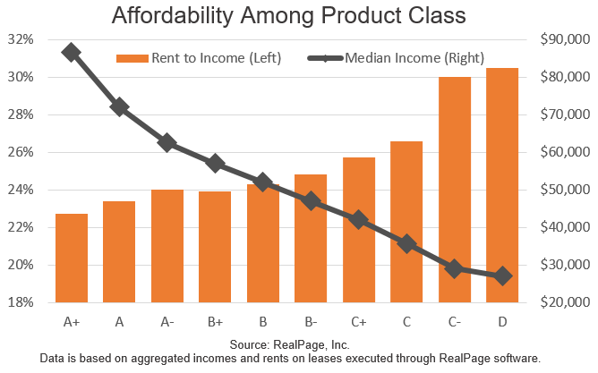 Affordability Amount Product Classes Graph