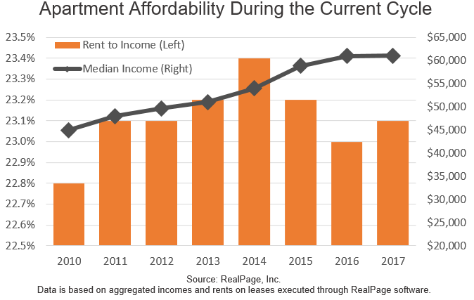 Apartment Affordability During the Current Cycle graph