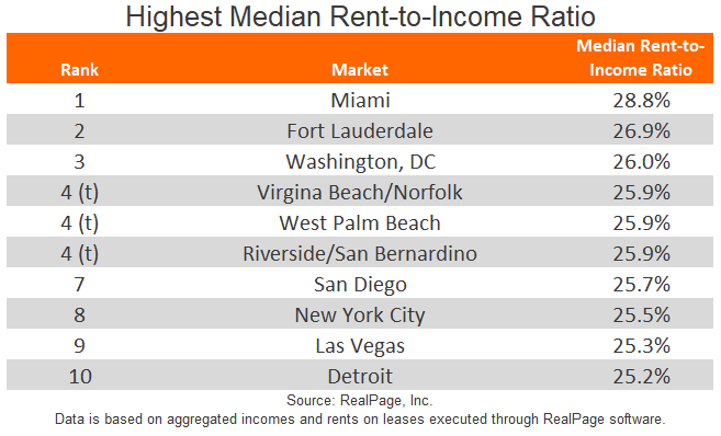 Highest Median Rent-to-Income Ratio Market chart