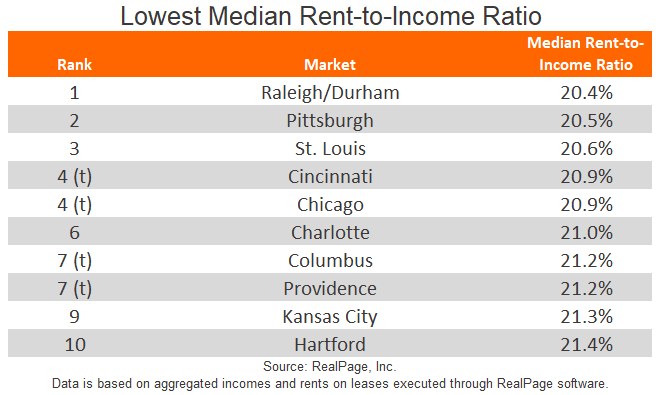 Lowest Median Rent-to-Income Ration Market Chart