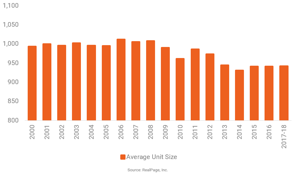 Average Apartment Size Drops as Development Density Increases