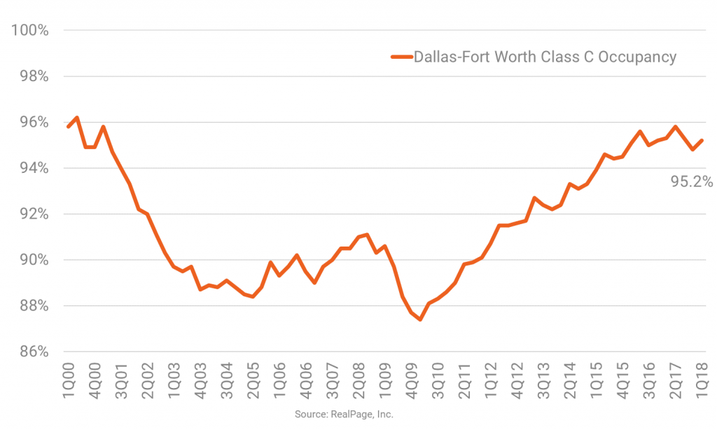 Occupancy is Tight in D/FW's Class C Apartments