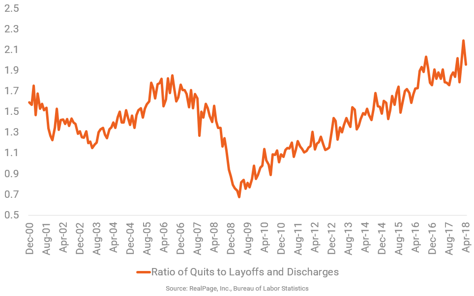 Employees Show More Confidence in the Economy by Quitting Their Jobs
